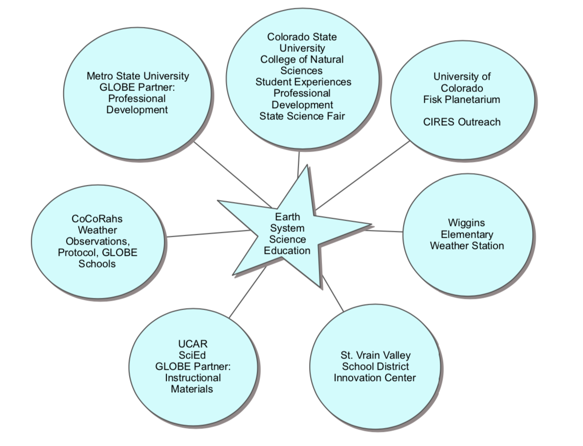 diagram of the existing membership in the Colorado ESS Collaborative