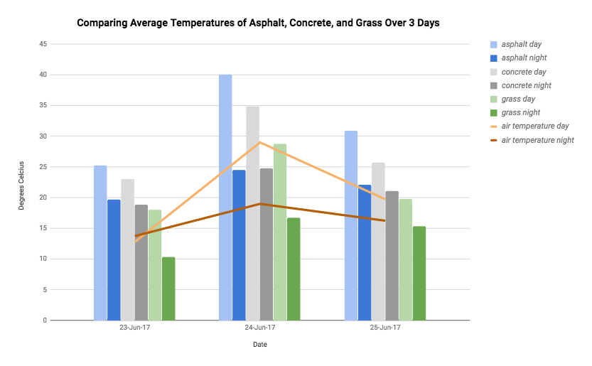 Graph of average surface temperatures of the three surfaces over three days including air temperature data lines.