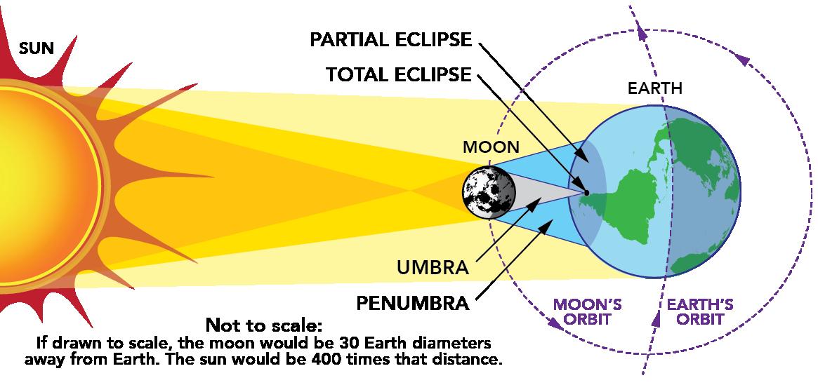 Eclipse - GLOBE.gov