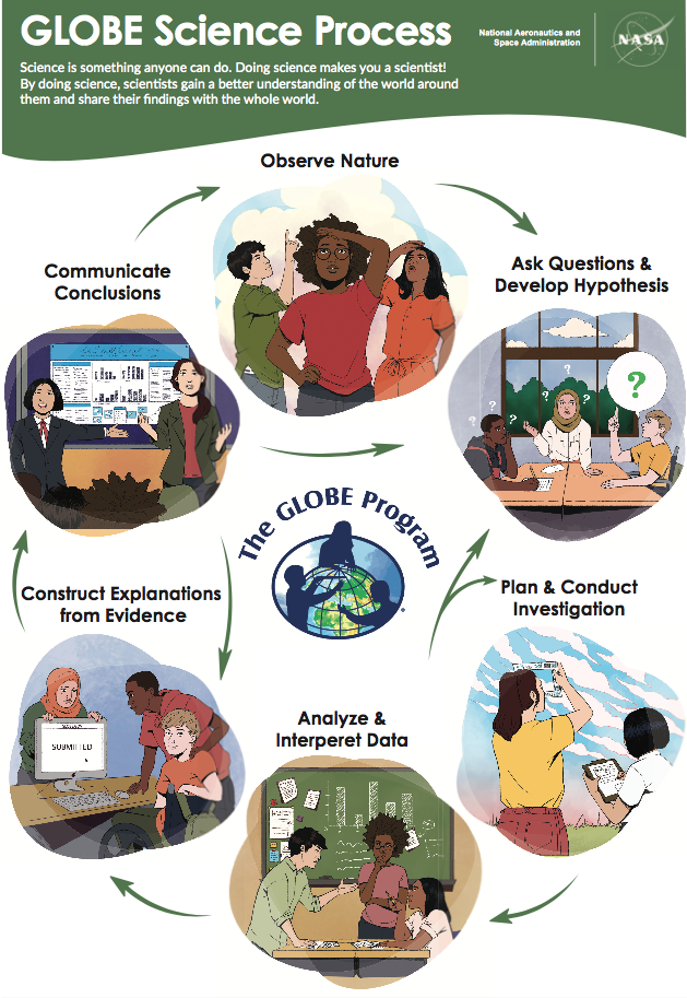 GLOBE Student Research Process Poster