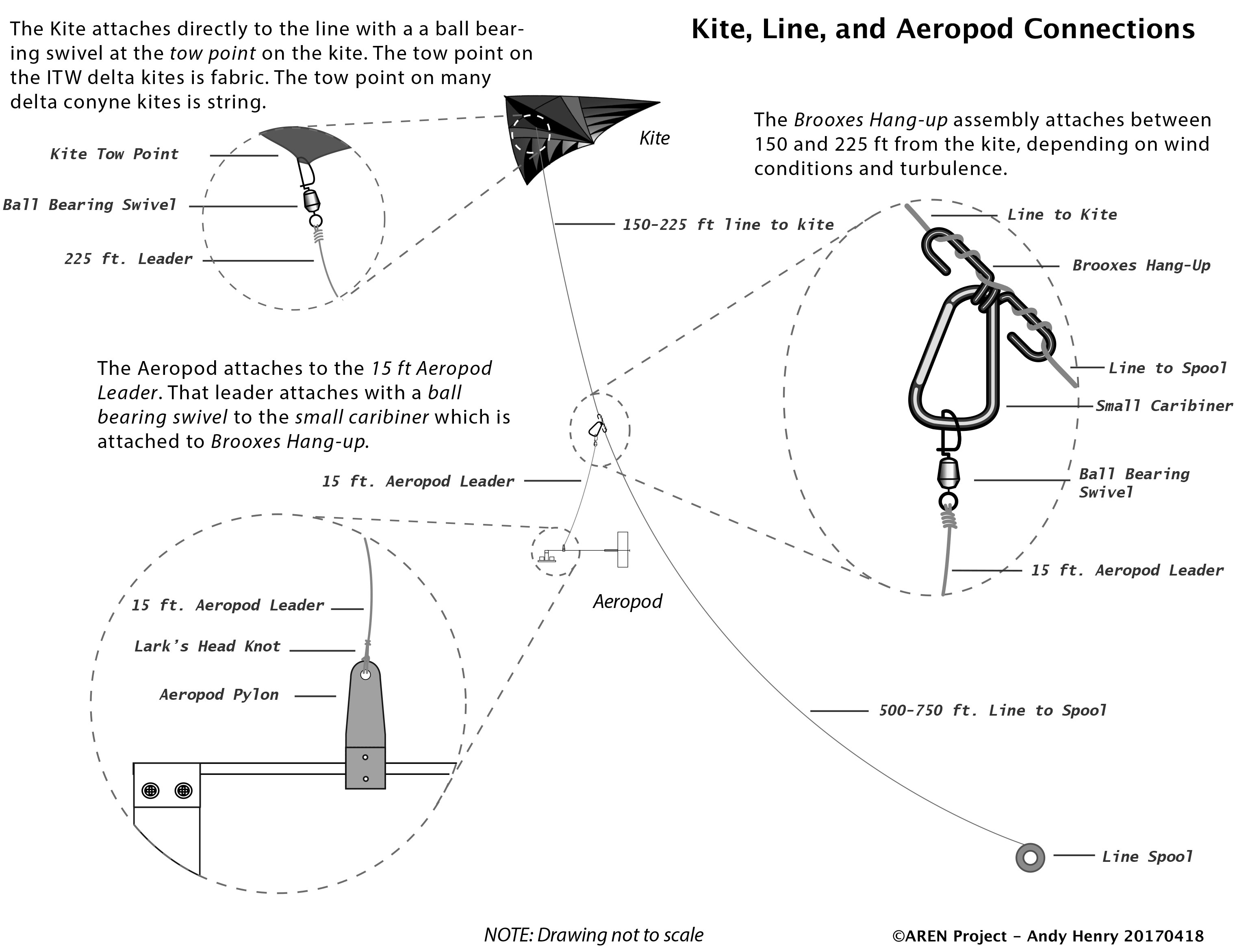 Assembling An Aeropod Nasa Goddard Kite Diagram Now That You Have A Monocam It Is Time To Attach The And 15 String Lead