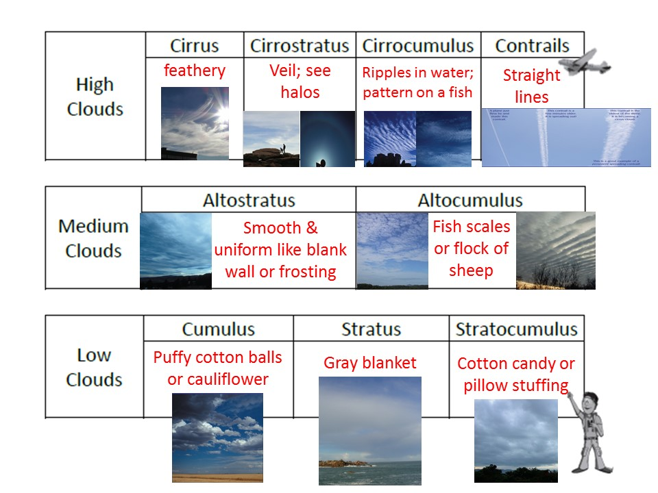 Making Cloud Observations: Tips and Tricks Using the GLOBE
