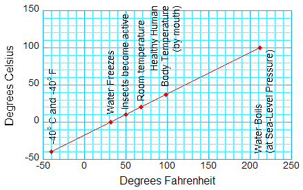 comparing fahrenheit and celsius temperatures globe scientists blog