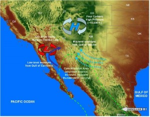 Schematic of the North American monsoon