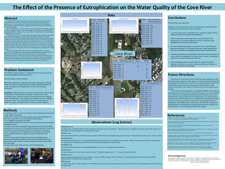poster - effect of presence of eutrophication
