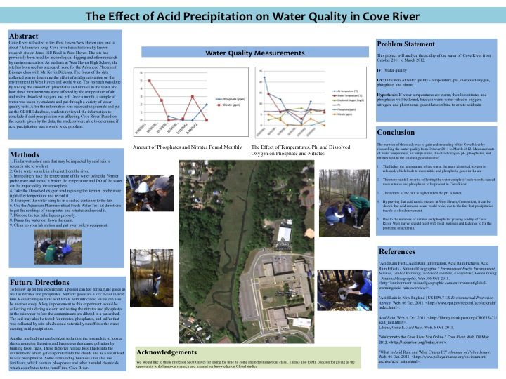 poster - acid precipitation