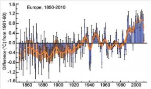 1850-2010 surface temperature anomalies
