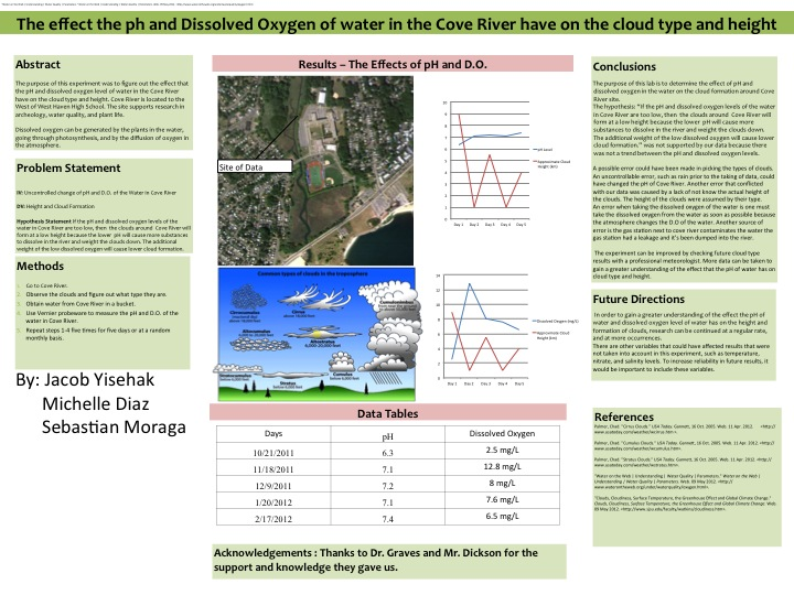 poster - effects of ph and dissolved oxygen